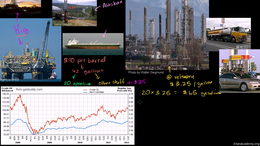 What drives oil prices : Breakdown of Ga... Volume Microeconomics series by Sal Khan