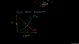 Historical circumstances explained by AD... Volume Macroeconomics series by Sal Khan