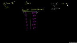 IS-LM Model : Investment and Real Intere... Volume Macroeconomics series by Sal Khan