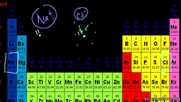Reaction rates : Mini-Video on Ion Size Volume Science & Economics series by Sal Khan