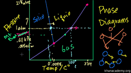 States of matter : Phase Diagrams Volume Science & Economics series by Sal Khan
