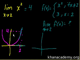 Limit basics : Introduction to Limits Volume Trigonometry and precalculus series by Sal Khan