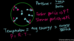 Ideal gas laws : Ideal Gas Equation: PV=... Volume Science & Economics series by Sal Khan