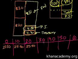 Geithner Plan : Geithner Plan III Volume Finance and capital markets series by Sal Khan