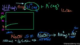 Acids and bases : Weak Acid Titration Volume Science & Economics series by Sal Khan