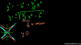 Hyperbolas : Conic Sections: Intro to Hy... Volume Algebra series by Sal Khan