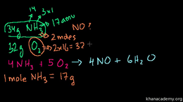Chemical reactions (stoichiometry) : Sto... Volume Science & Economics series by Sal Khan
