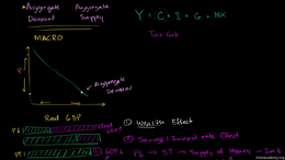 Aggregate demand and aggregate supply : ... Volume Macroeconomics series by Sal Khan
