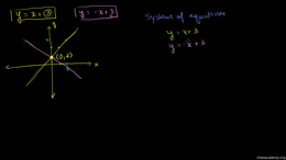Extra systems of equation practice : Sol... Volume Algebra II series by Sal Khan