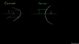 Waves and optics : Convex Parabolic Mirr... Volume Science & Economics series by Sal Khan