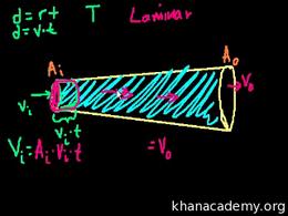 Fluids : Fluids (part 7) Volume Science & Economics series by Sal Khan