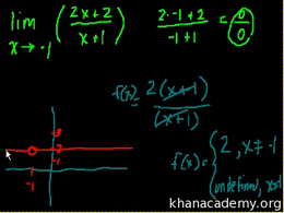 Limit basics : Limit Examples (part 1) Volume Trigonometry and precalculus series by Sal Khan