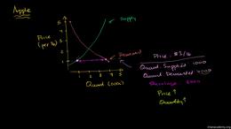 Market equilibrium : Market Equilibrium Volume Microeconomics series by Sal Khan