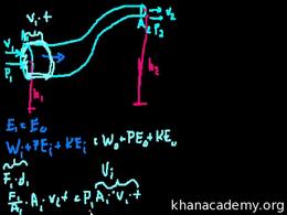 Fluids : Fluids (part 8) Volume Science & Economics series by Sal Khan