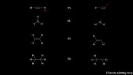 Acid/base : pka table Volume Organic Chemistry series by Sal Khan