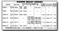 Radon Decay Series by Environmental Protection Agency